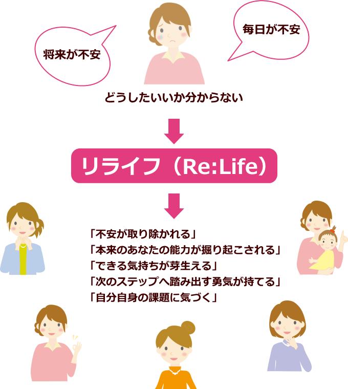 日本シングルマザー支援協会のリライフの仕組み