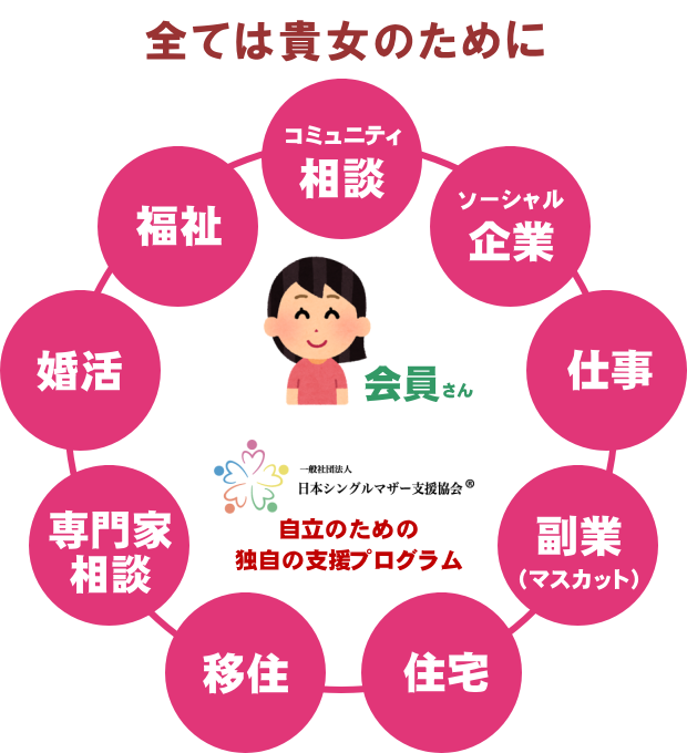シングルマザー支援協会のエコシステム