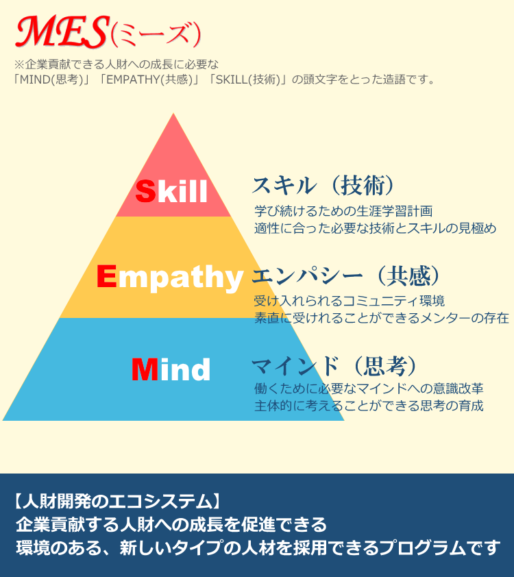 「MIND(思考)」「EMPATHY(共感)」 「SKILL(技術)」の頭文字をとった造語です