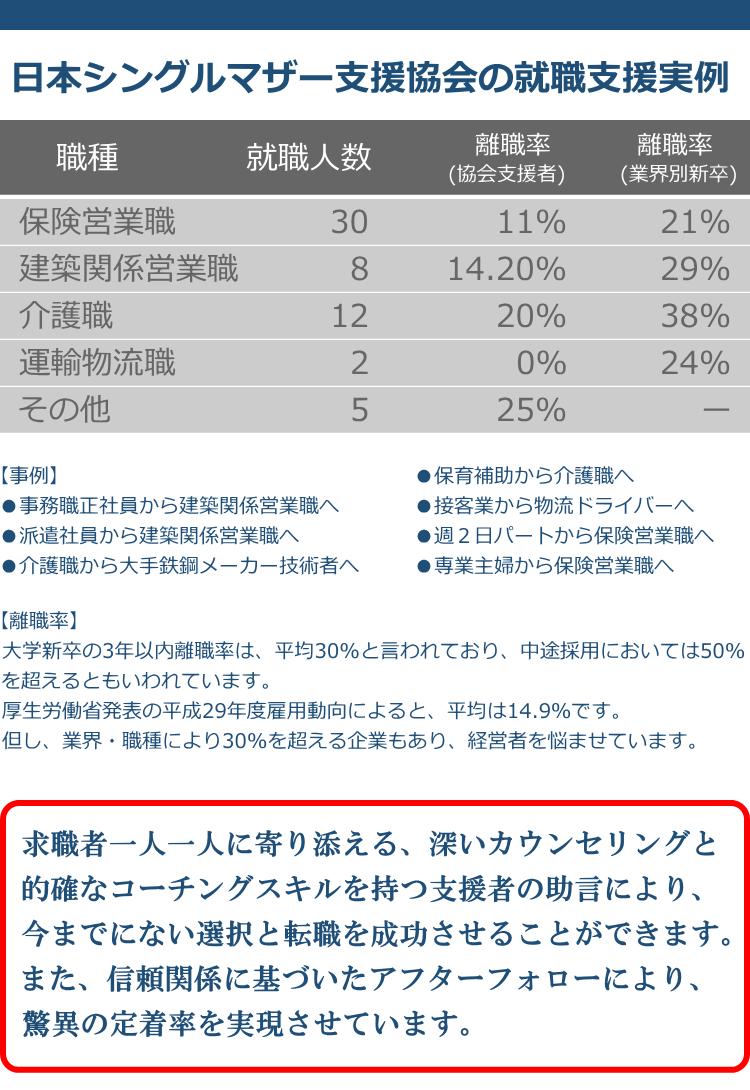 日本シングルマザー支援協会の就職支援実例