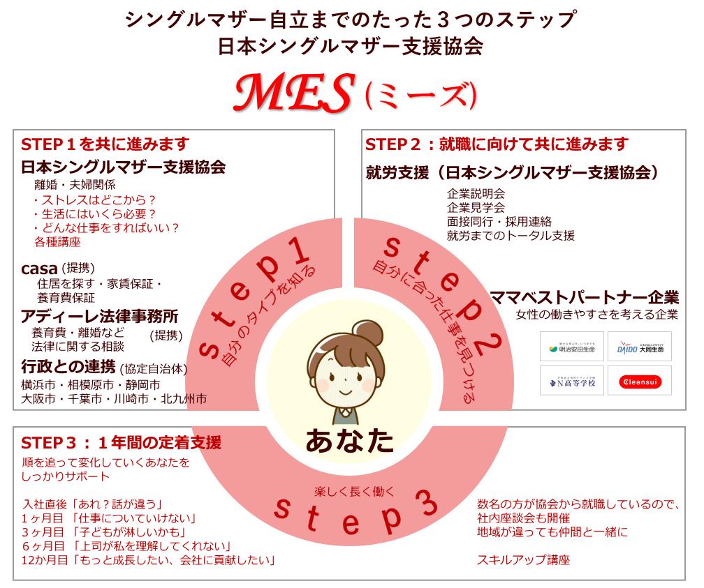 MES(ミーズ)